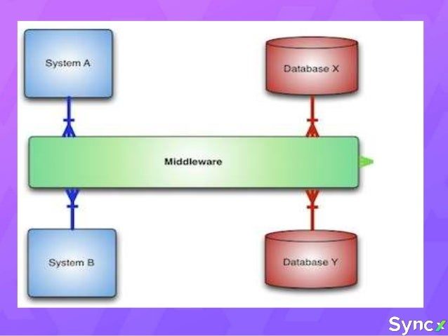 BENEFITS OF USING MIDDLEWARE •Reusability •Encapsulation •Distribution •Partitioning •Scalability •Enhanced performance •I...