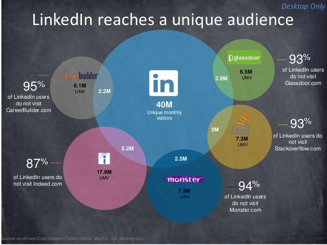 LinkedIn reaches a unique audience Source: comScore Cross Visitation , Media Metrix, May'15 , US. Desktop Only. 40M Unique...