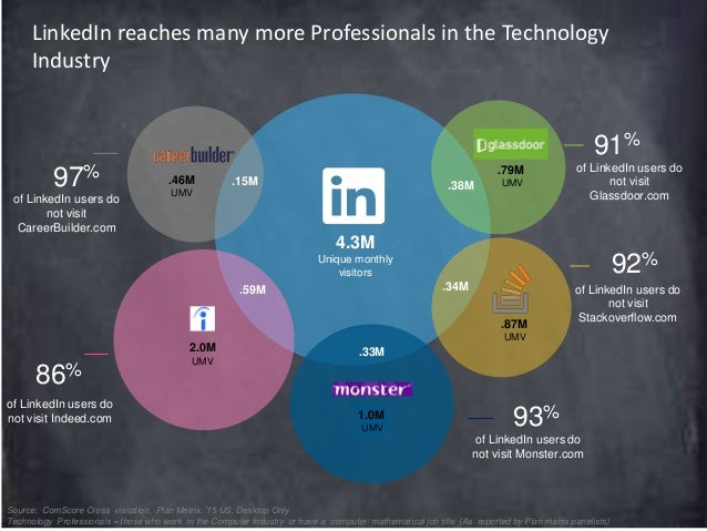 comScore - Linkedin LTS Professionals by Industry  Slide 3