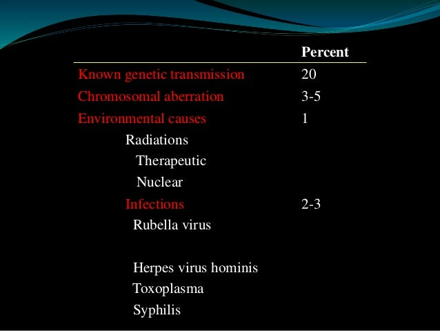 Percent  Known genetic transmission 20  Chromosomal aberration 3-5  Environmental causes  Radiations  Therapeutic  Nuclear...