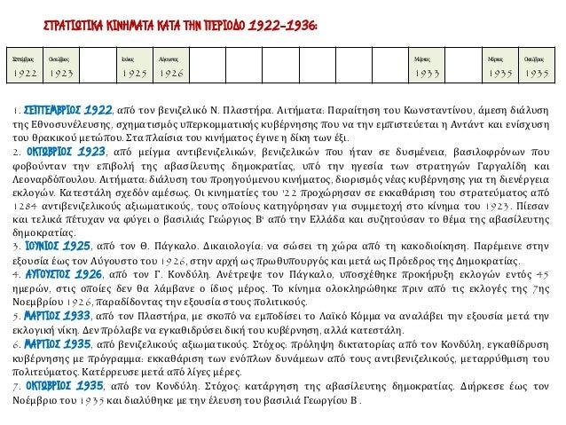 Σεπτέμβριος 1922 Οκτώβριος 1923 Ιούνιος 1925 Αύγουστος 1926 Μάρτιος 1933 Μάρτιος 1935 Οκτώβριος 1935 ΣΤΡΑΤΙΩΤΙΚΑ ΚΙΝΗΜΑΤΑ ...