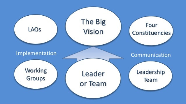 The Big Vision Working Groups LAOss CommunicationImplementation Leader or Team Four Constituencies Leadership Team