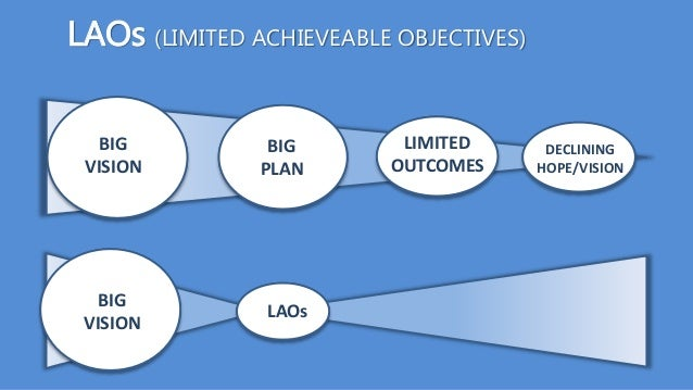 BIG VISION BIG PLAN DECLINING HOPE/VISION LIMITED OUTCOMES LAOs BIG VISION LAOs (LIMITED ACHIEVEABLE OBJECTIVES)
