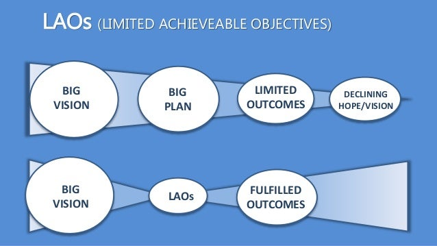 BIG VISION BIG PLAN DECLINING HOPE/VISION LIMITED OUTCOMES LAOs FULFILLED OUTCOMES BIG VISION LAOs (LIMITED ACHIEVEABLE OB...