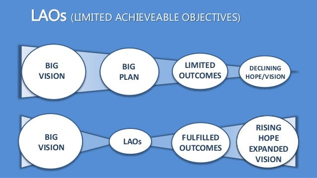 BIG VISION BIG PLAN DECLINING HOPE/VISION LIMITED OUTCOMES LAOs FULFILLED OUTCOMES RISING HOPE EXPANDED VISION BIG VISION ...
