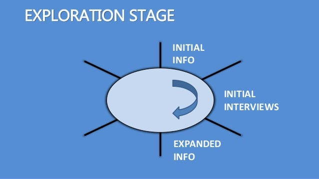 EXPLORATION STAGE INITIAL INFO EXPANDED INFO INITIAL INTERVIEWS