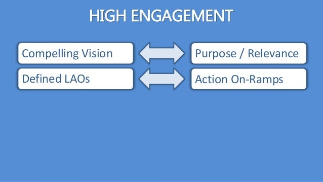 HIGH ENGAGEMENT Compelling Vision Defined LAOs Purpose / Relevance Action On-Ramps
