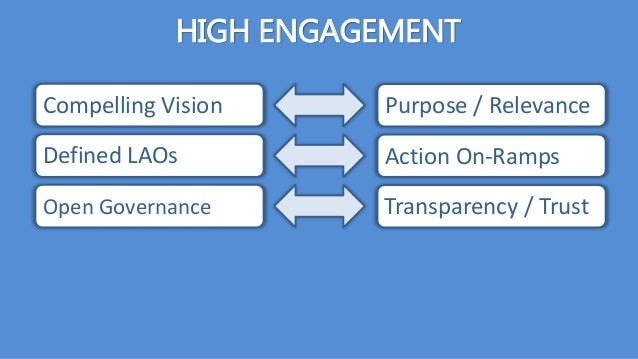 HIGH ENGAGEMENT Compelling Vision Defined LAOs Open Governance Purpose / Relevance Action On-Ramps Transparency / Trust