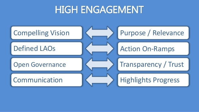 HIGH ENGAGEMENT Compelling Vision Defined LAOs Open Governance Communication Purpose / Relevance Action On-Ramps Transpare...