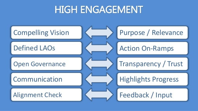 HIGH ENGAGEMENT Compelling Vision Defined LAOs Open Governance Communication Alignment Check Purpose / Relevance Action On...
