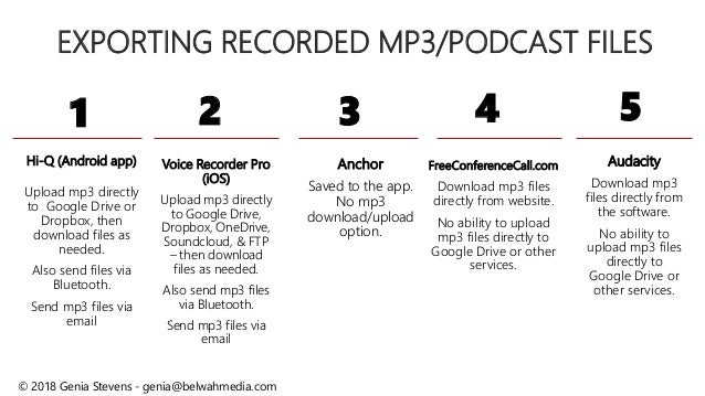 Hands-On Podcasting Training: The Basics of Podcasting [Genia Stevens]