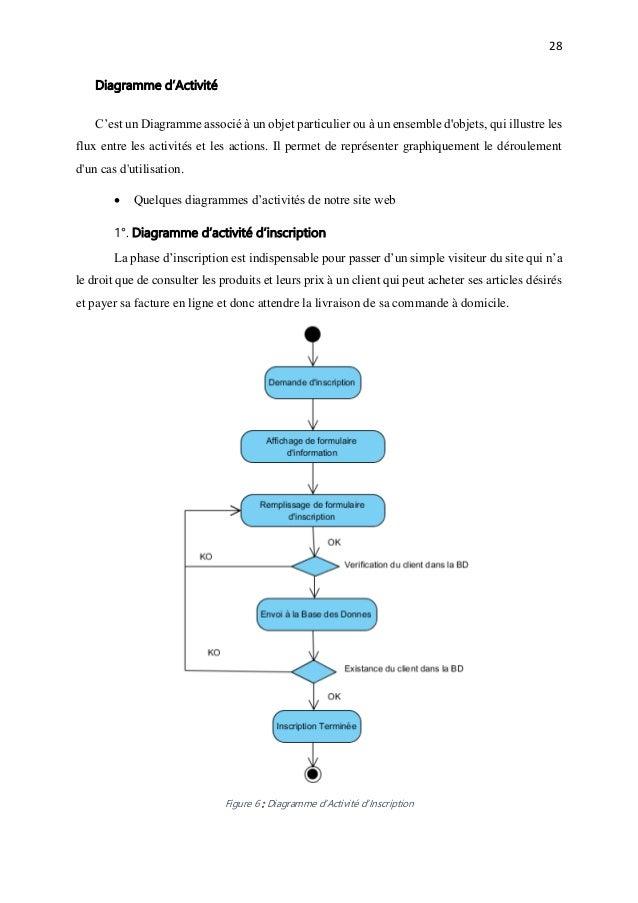 Conception dune plateforme web de commerce au sein dune entreprise site web 34 ccuart Image collections