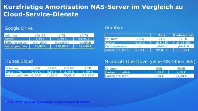 Kurzfristige Amortisation NAS-Server im Vergleich zu Cloud-Service-Dienste Google Drive Dropbox iTunes Cloud Microsoft One...