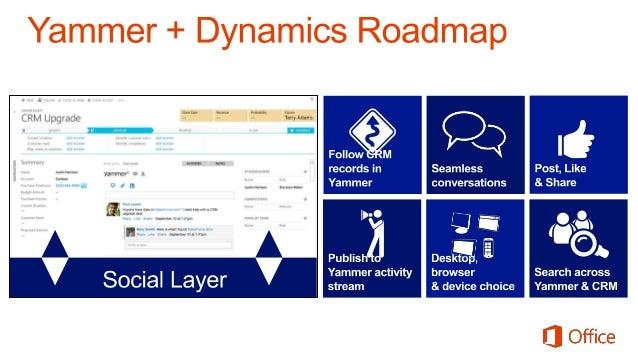Synopsis Konferenz 2014-SharePoint Yammer Integration -Microsoft Enterprise Social