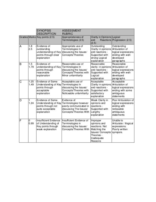SYNOPSIS DESCRIPTION ASSESSMENT RUBRIC Grades Marks Key points (2.5) Appropriateness of Terminologies (2.5) Clarity in Opi...