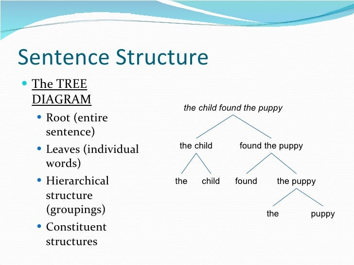 Syntax sentence structure ccuart Images