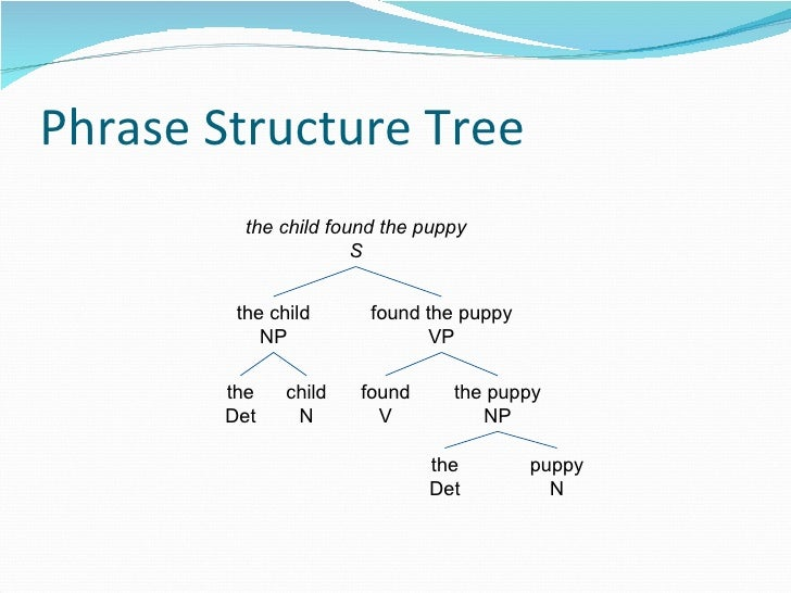 Phrase Structure Tree the child found the puppy S the child NP found the puppy VP the Det child N found V the puppy NP the...