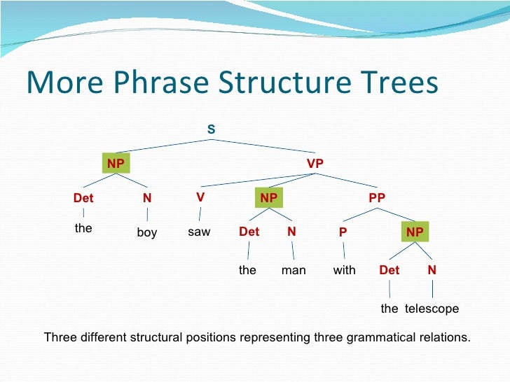 More Phrase Structure Trees S NP VP Det NP N PP the boy V saw P NP Det N the man Det N with the telescope Three different ...