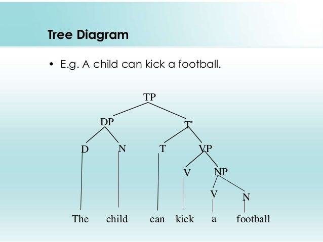 Syntax by george yule tree diagram ccuart Image collections