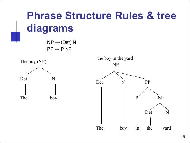 Phrase Structure Rules Tree Diagram Exercises Wiring Diagram