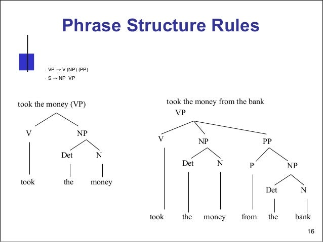 French grammar tree diagrams wiring diagram electricity basics 101 syntax course rh slideshare net tree diagram examples tree diagram examples ccuart Choice Image