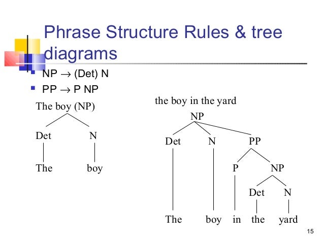 Tree diagram phrase structure auto wiring diagram today syntax tree diagrams rh slideshare net relative clause phrase structure tree phrase structure tree diagram generator ccuart Choice Image