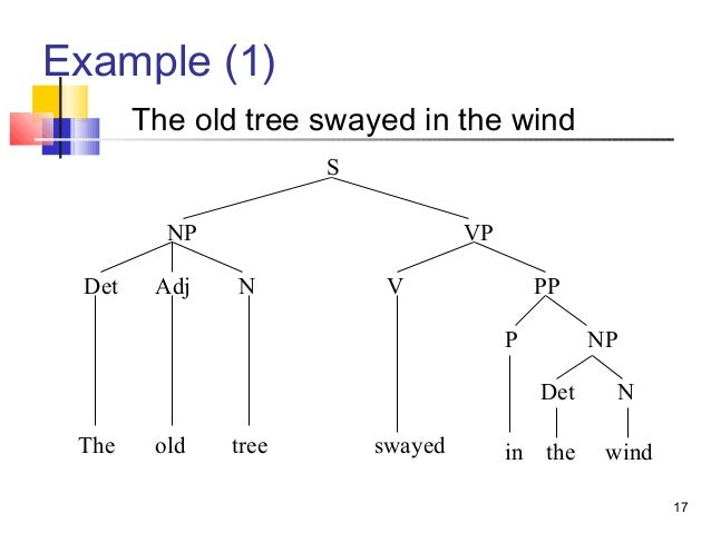 Tree diagram examples electrical work wiring diagram syntax tree diagrams rh slideshare net tree diagram example problems tree diagram examples in linguistics ccuart Image collections