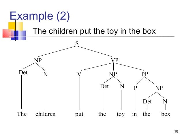 Sentence tree diagrams examples do pigs fly diy enthusiasts wiring sentence tree diagrams examples example electrical circuit u2022 rh electricdiagram today syntax tree diagram sentence generator simple tree diagram ccuart Images