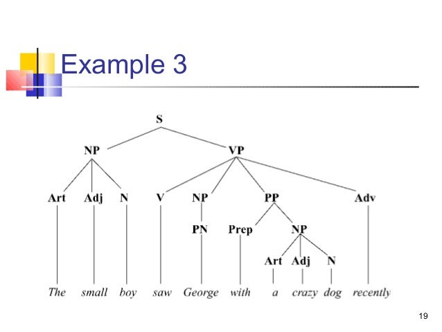 Examples Of Syntax Tree Diagrams