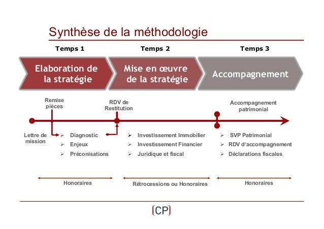 Synthèse de la méthodologie Temps 1  Temps 2  Elaboration de la stratégie Remise pièces  Lettre de mission  Mise en œuvre ...