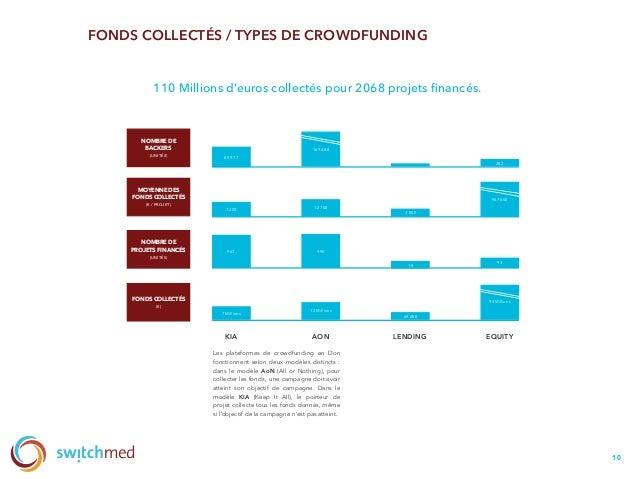 FONDS COLLECTÉS / TYPES DE CROWDFUNDING 10 KIA AON LENDING EQUITY 85 977 FONDS COLLECTÉS (€) NOMBRE DE PROJETS FINANCÉS (U...