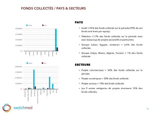 11 FONDS COLLECTÉS / PAYS & SECTEURS 0€ 12.500.000€ 25.000.000€ 37.500.000€ 50.000.000€ Arts&Culture Books,Music&Movi...