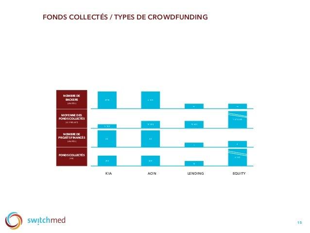 FONDS COLLECTÉS / TYPES DE CROWDFUNDING 15 KIA AON LENDING EQUITY 2990 FONDS COLLECTÉS (K€) NOMBRE DE PROJETS FINANCÉS (UN...