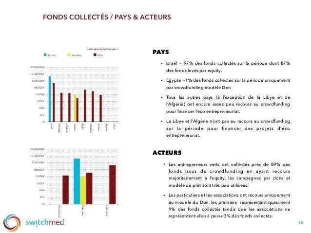 16 FONDS COLLECTÉS / PAYS & ACTEURS 1€ 10€ 100€ 1.000€ 10.000€ 100.000€ 1.000.000€ 10.000.000€ 100.000.000€ Israe...