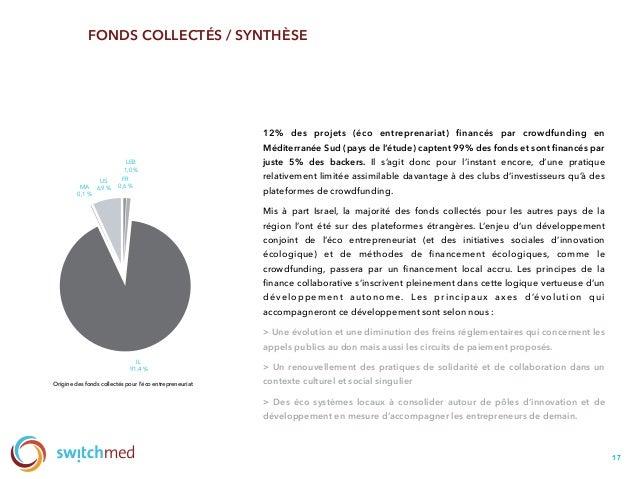 17 FONDS COLLECTÉS / SYNTHÈSE 12% des projets (éco entreprenariat) financés par crowdfunding en Méditerranée Sud (pays de l...