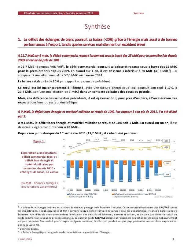 Résultats du commerce extérieur - Premier semestre 2015 Synthèse 7 août 2015 1 Synthèse 1. Le déficit des échanges de bien...