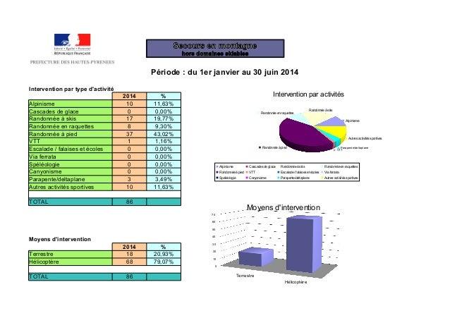 Période : du 1er janvier au 30 juin 2014 Intervention par type d'activité 2014 % Alpinisme 10 11,63% Cascades de glace 0 0...