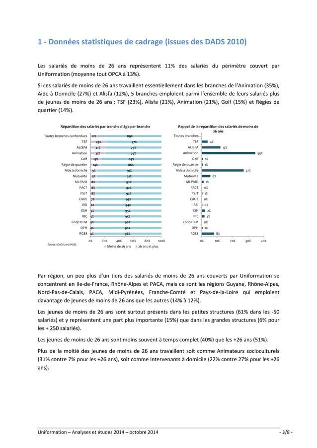 1 - Données statistiques de cadrage (issues des DADS 2010)  Les salariés de moins de 26 ans représentent 11% des salariés ...