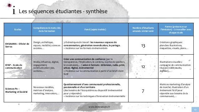 www.linnovatoire.fr 10 Les séquences étudiantes - synthèse Ecoles Compétences & mots clés de la formation Fond (sujets tra...