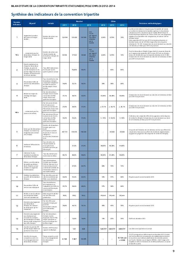 BILAN D'ETAPE DE LA CONVENTION TRIPARTITE ETAT/UNEDIC/POLE EMPLOI 2012-2014 9 Numéro indicateur Objectif Intitulé Résultat...