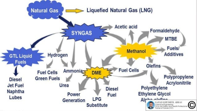 Episode 3 : Production of Synthesis Gas by Steam Methane Reforming