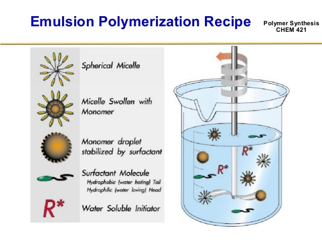 Synthesis Poly