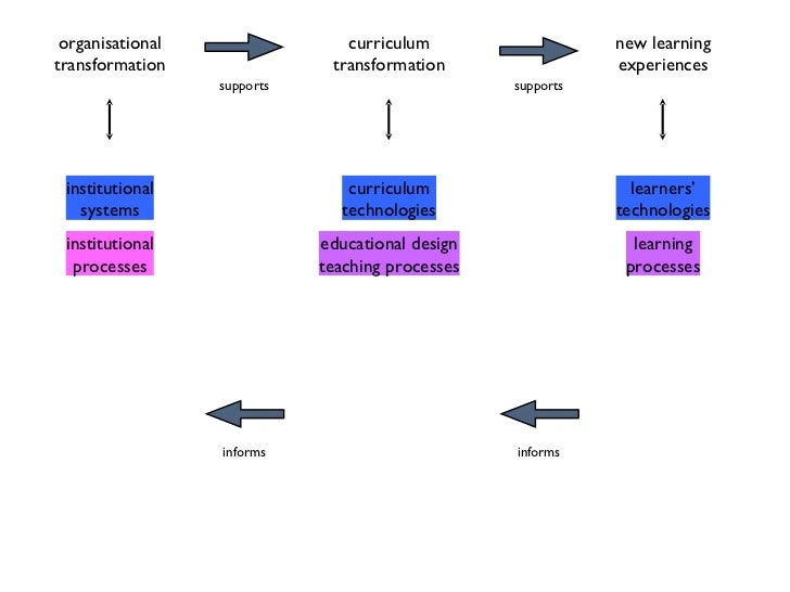 institutional systems curriculum technologies learners' technologies organisational transformation curriculum transformati...