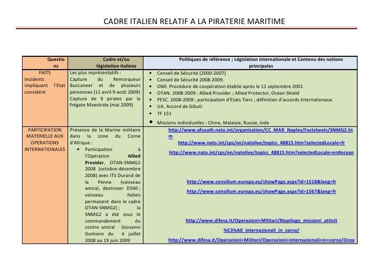 CADRE ITALIEN RELATIF A LA PIRATERIE MARITIME              Questio                    Cadre et/ou                      Pol...