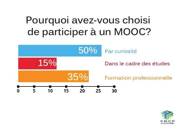 24% 18% 14% 10% Informatique Education Enseignement Gestion Business Développement personnel et professionnel 44% Autres