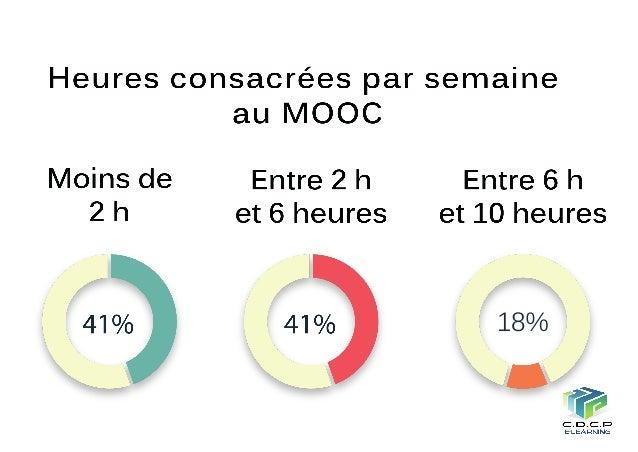 28%60% 12% Au final, au cours du MOOC, vous avez appris le plus avec les ressources :