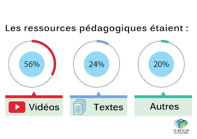 Les activités proposées étaient cohérentes avec les objectifs du MOOC?