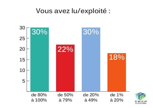 Est-ce que vous avez échangé avec les animateurs du MOOC? 24%