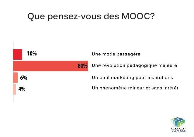 Synthèse de l'enquête: Perspectives sur la pratique des MOOC en Tunisie