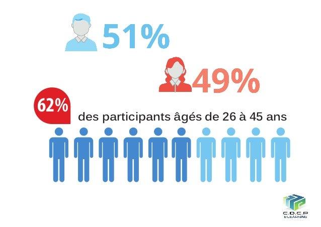 62% des participants âgés de 26 à 45 ans